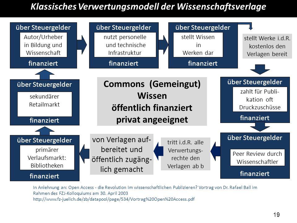 Klassisches Verwertungsmodell der Wissenschaftsverlage