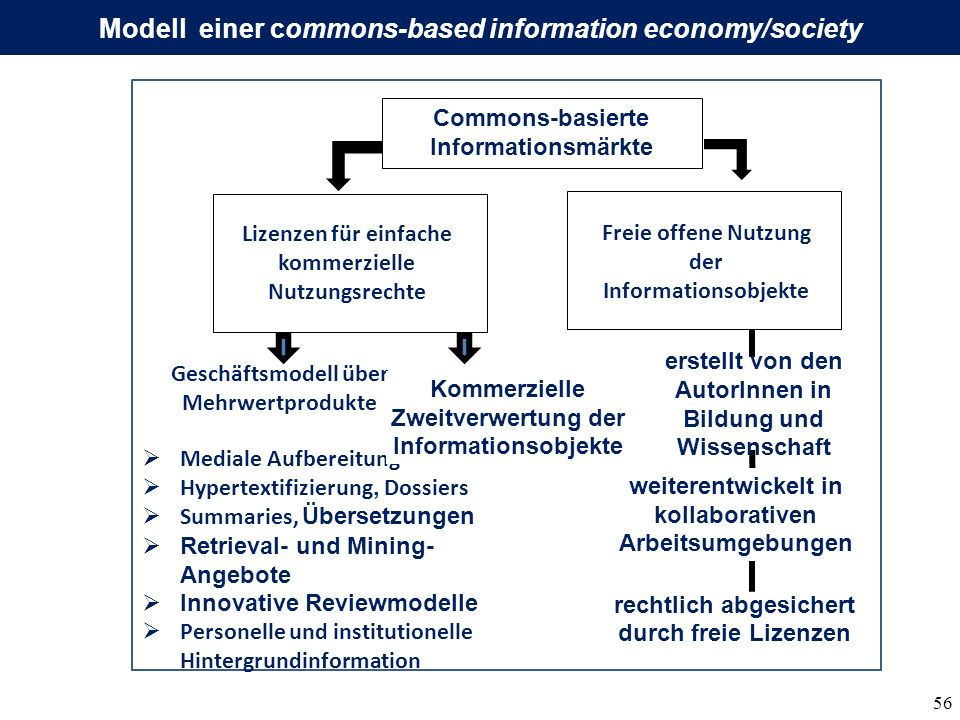 Modell einer commons-based information economy/society