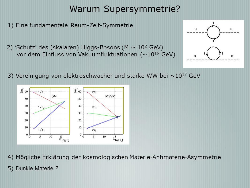 Warum Supersymmetrie 1) Eine fundamentale Raum-Zeit-Symmetrie