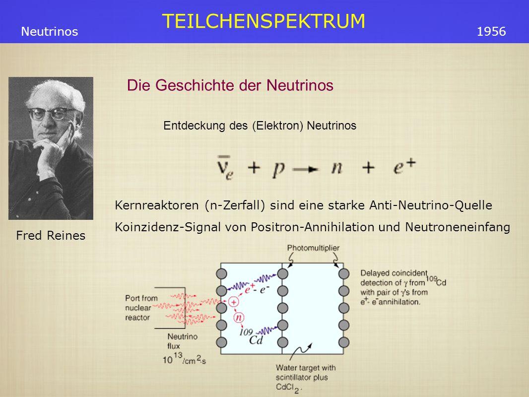 Entdeckung des (Elektron) Neutrinos