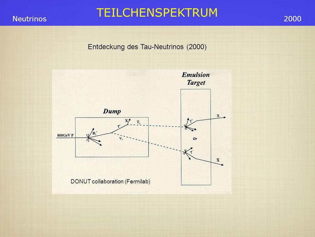 Entdeckung des Tau-Neutrinos (2000)