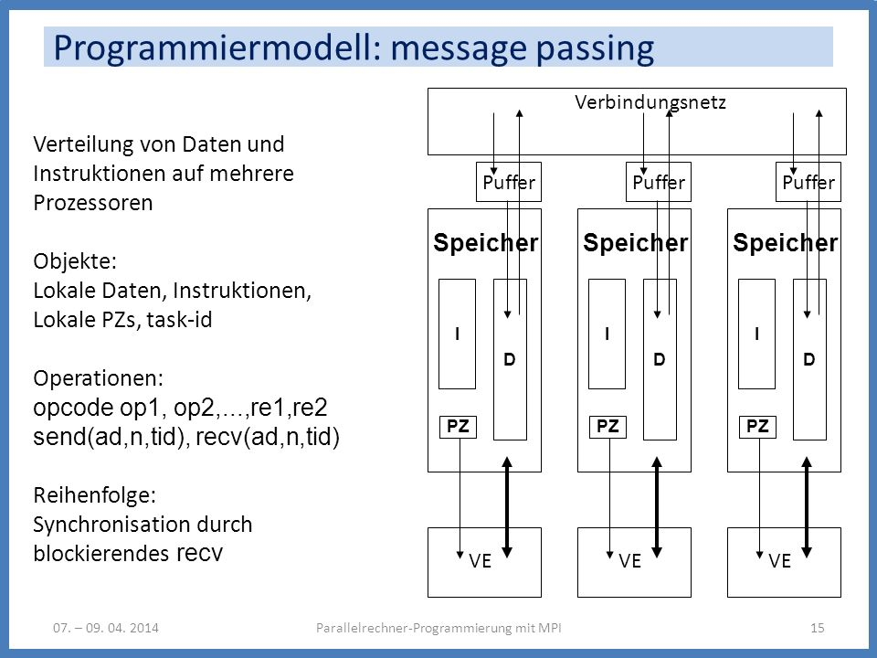 Programmiermodell: message passing