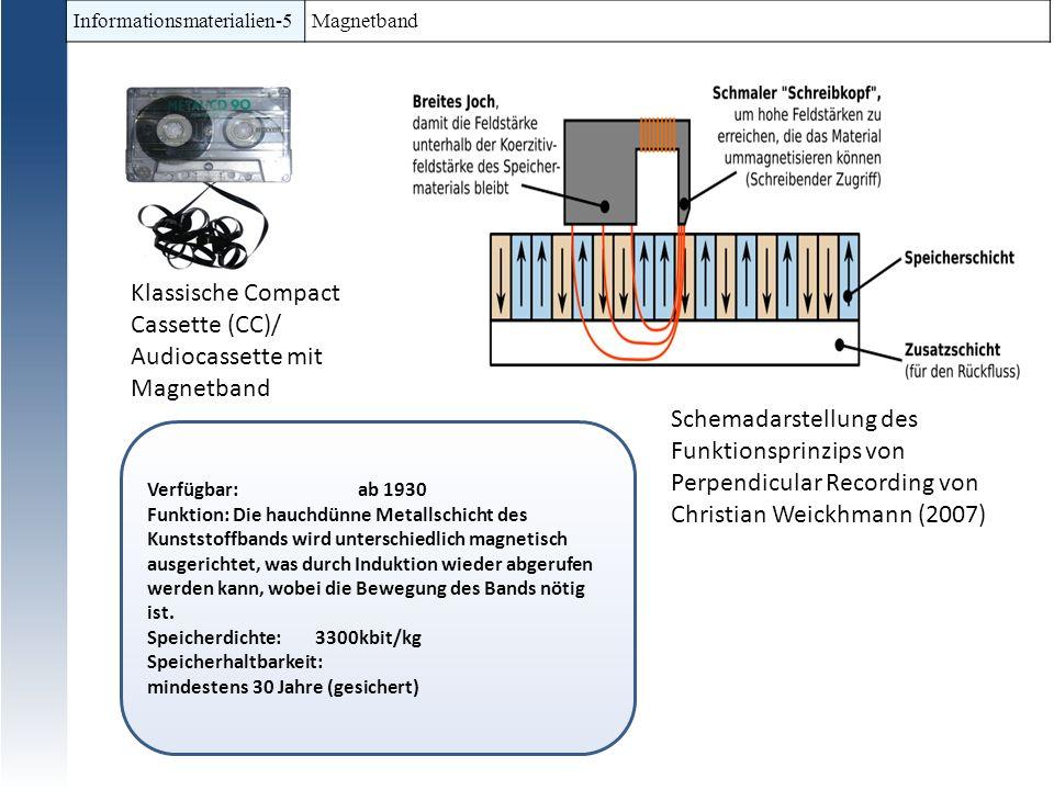 Klassische Compact Cassette (CC)/ Audiocassette mit Magnetband