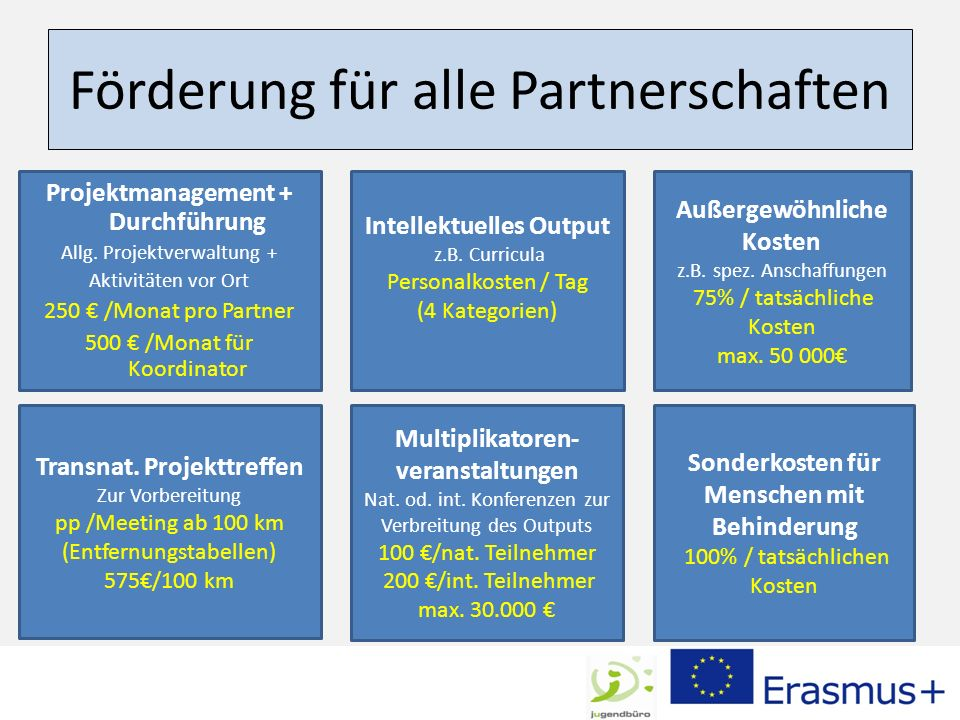 Förderung für alle Partnerschaften