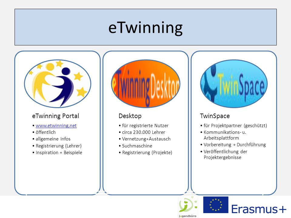 eTwinning eTwinning Portal www.etwinning.net öffentlich