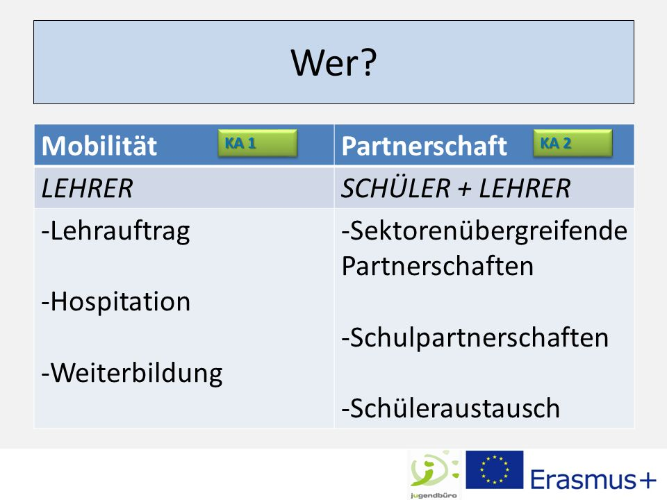 Wer Mobilität Partnerschaft LEHRER SCHÜLER + LEHRER Lehrauftrag
