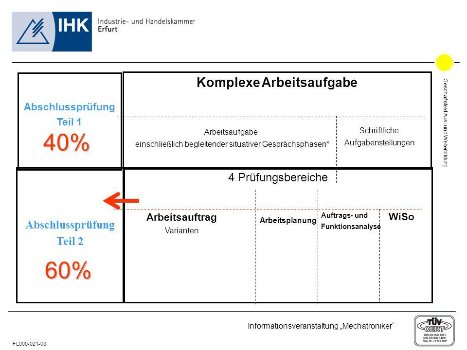 40% 60% Komplexe Arbeitsaufgabe 4 Prüfungsbereiche Abschlussprüfung