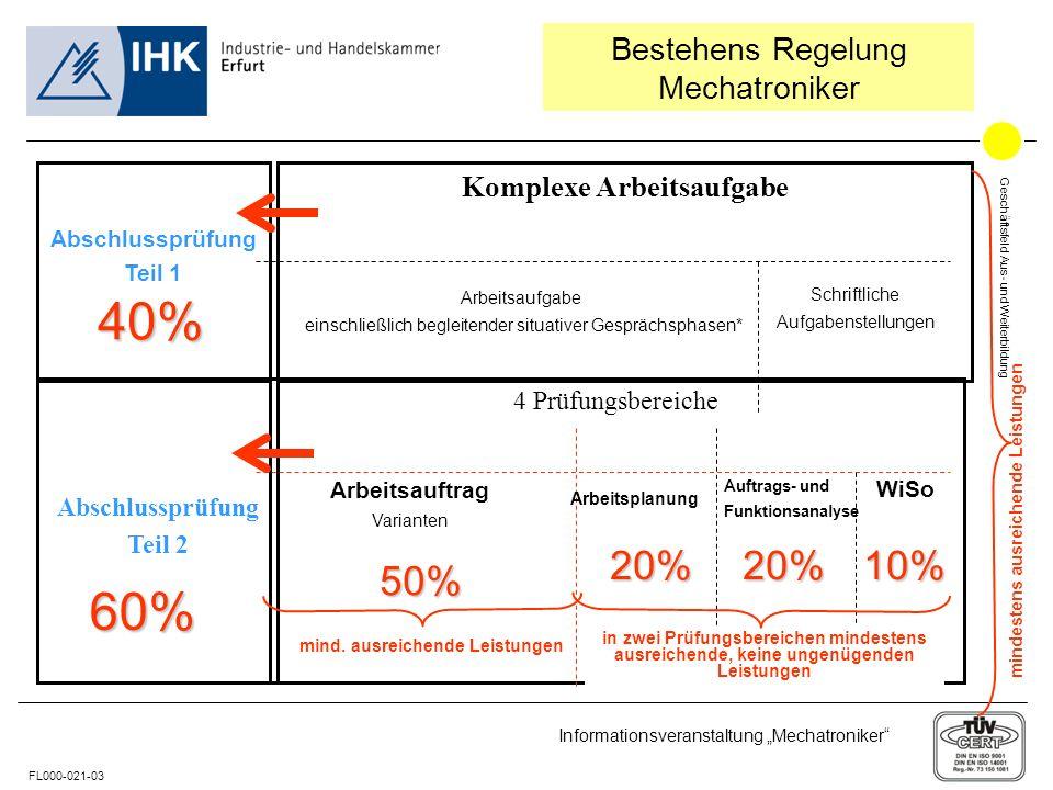 40% 60% 20% 20% 10% 50% Bestehens Regelung Mechatroniker