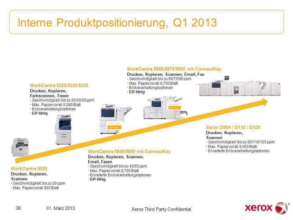 Interne Produktpositionierung, Q1 2013