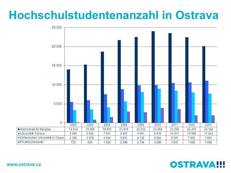 Hochschulstudentenanzahl in Ostrava