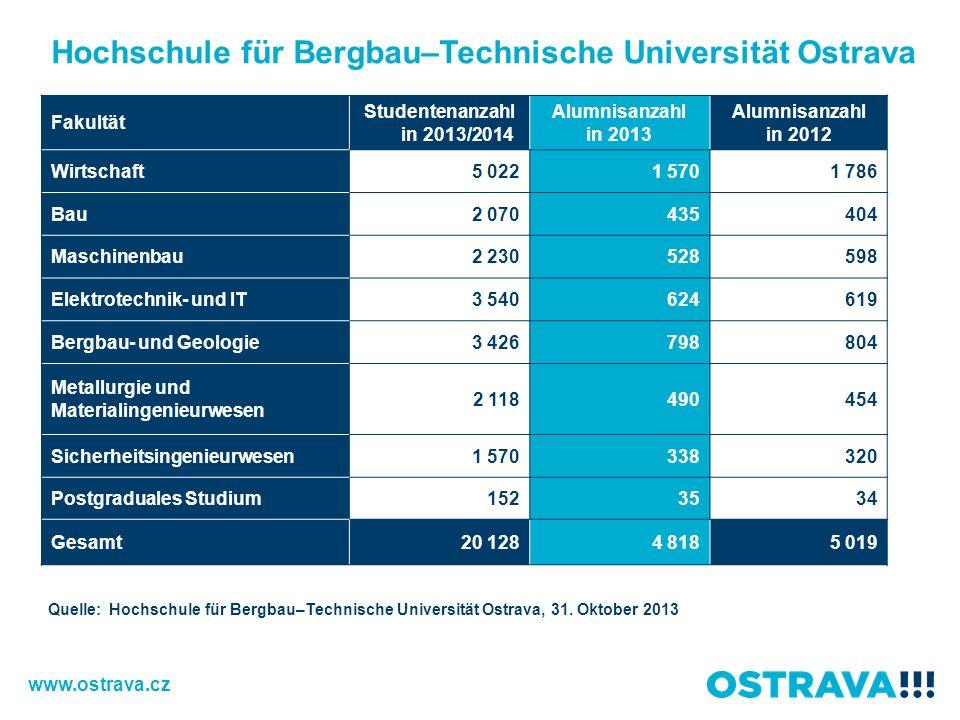 Hochschule für Bergbau–Technische Universität Ostrava