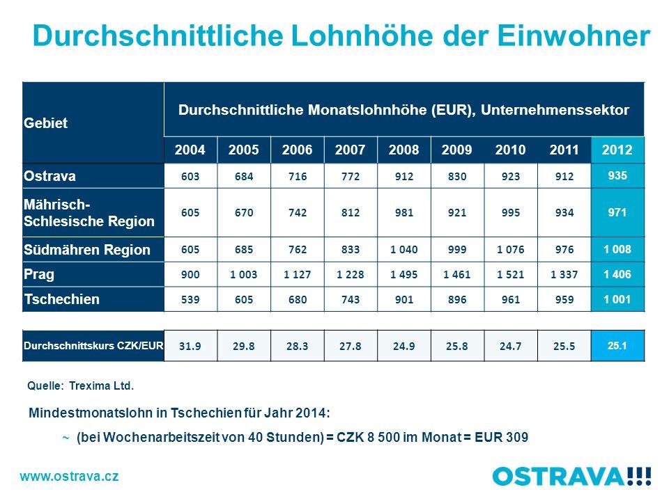 Durchschnittliche Monatslohnhöhe (EUR), Unternehmenssektor
