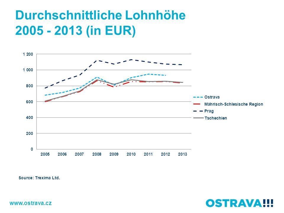Durchschnittliche Lohnhöhe 2005 - 2013 (in EUR)