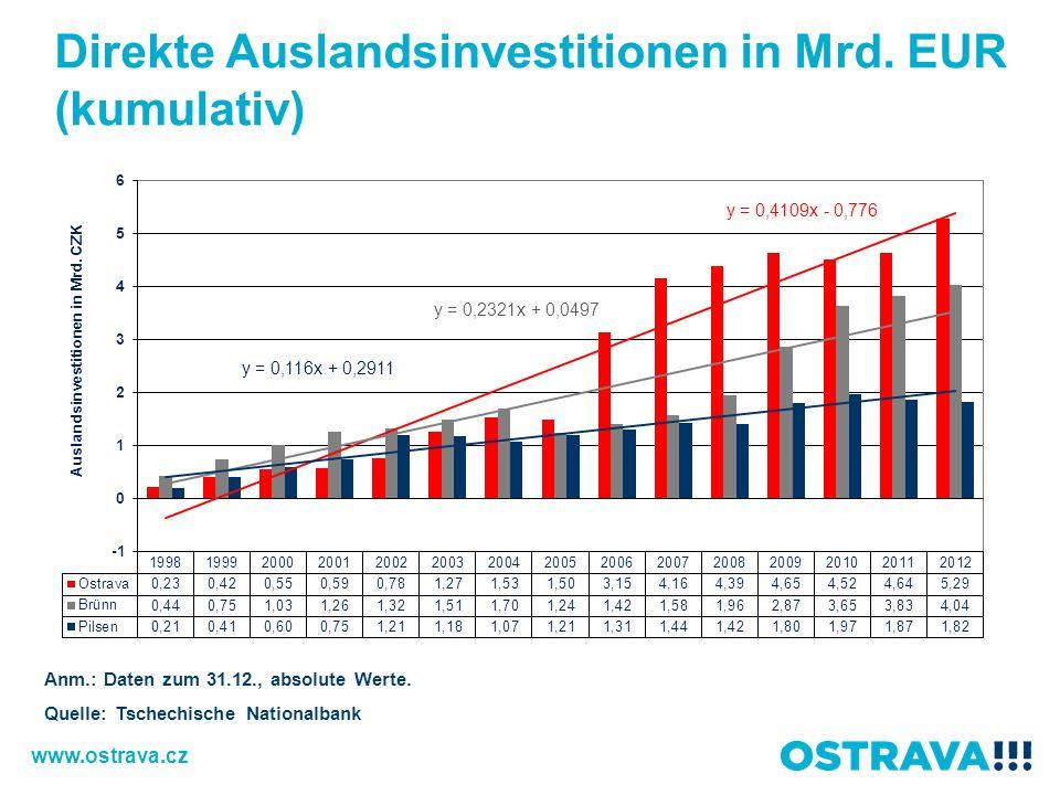 Direkte Auslandsinvestitionen in Mrd. EUR (kumulativ)