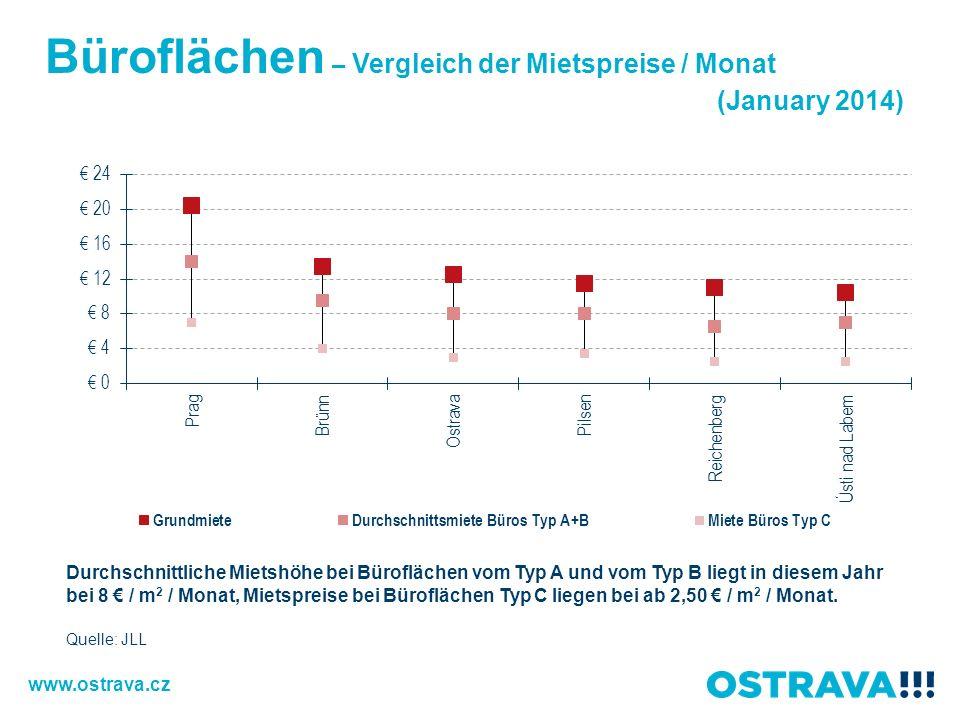 Büroflächen – Vergleich der Mietspreise / Monat