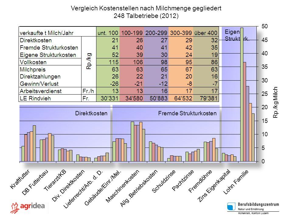 Vergleich Kostenstellen nach Milchmenge gegliedert