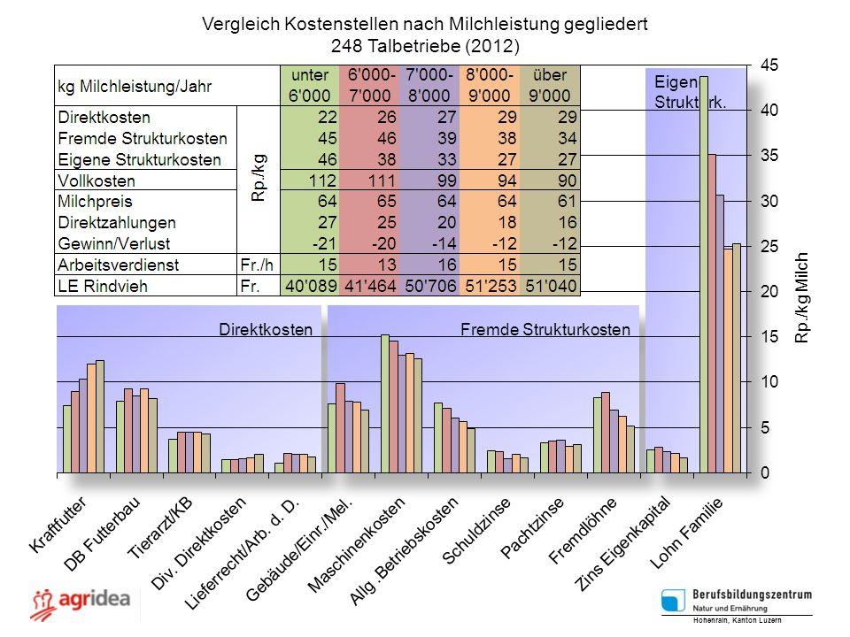 Vergleich Kostenstellen nach Milchleistung gegliedert