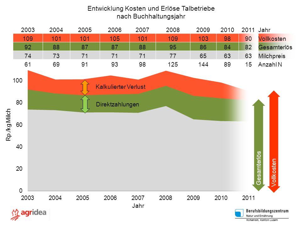 Entwicklung Kosten und Erlöse Talbetriebe nach Buchhaltungsjahr