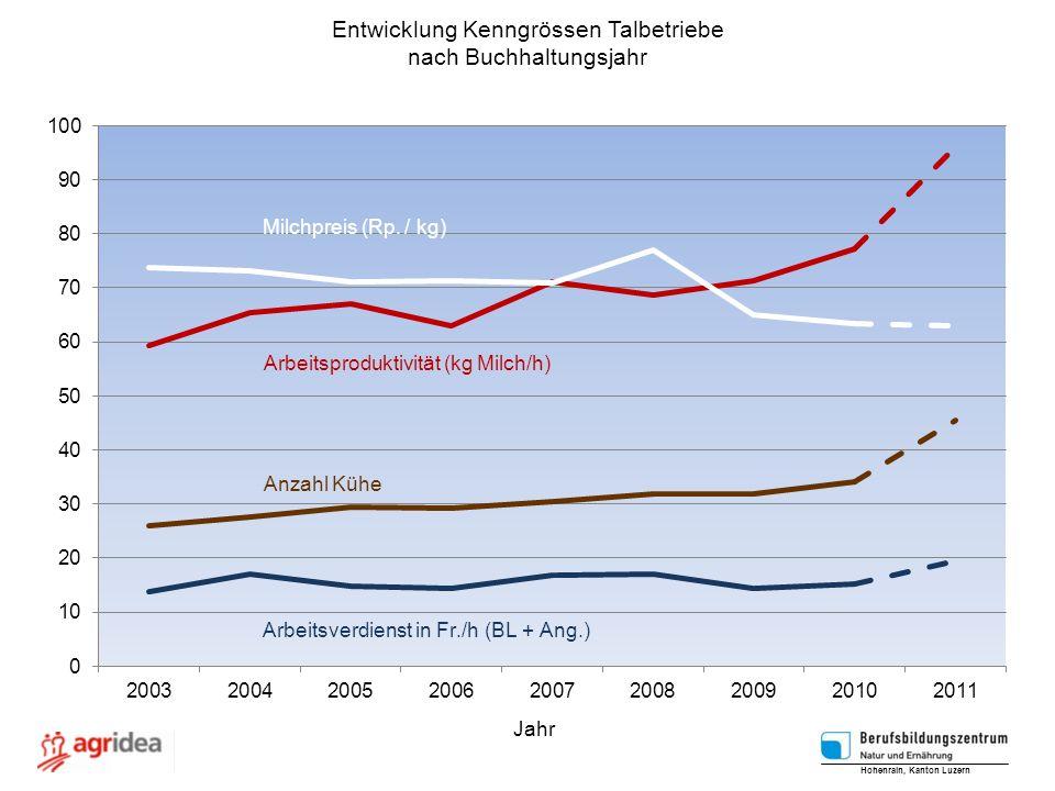 Entwicklung Kenngrössen Talbetriebe nach Buchhaltungsjahr