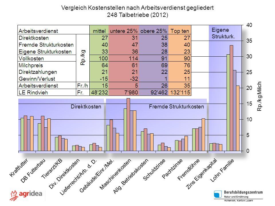 Vergleich Kostenstellen nach Arbeitsverdienst gegliedert