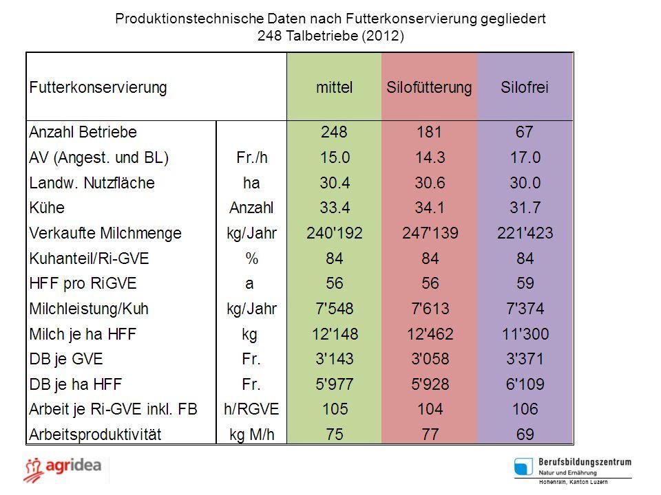 Produktionstechnische Daten nach Futterkonservierung gegliedert