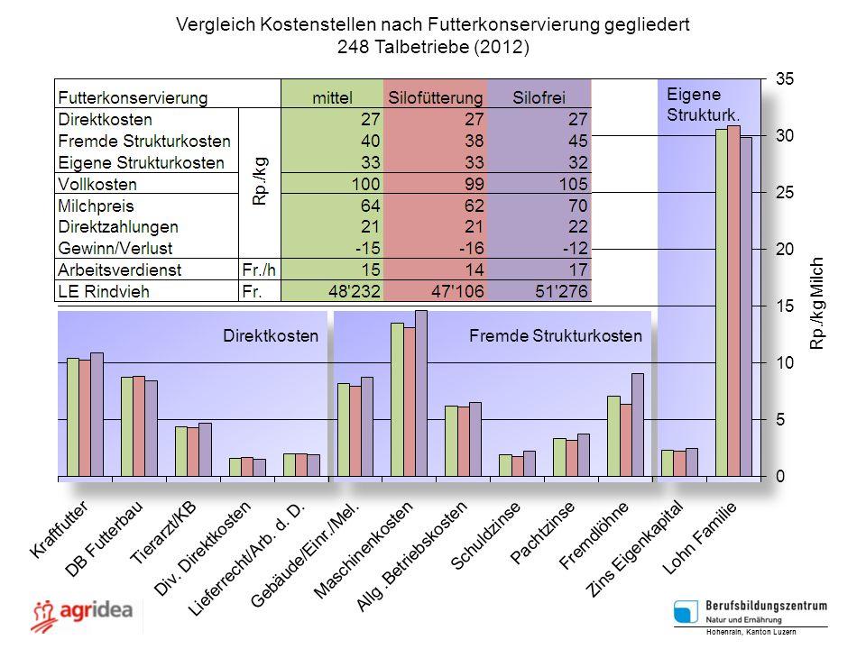 Vergleich Kostenstellen nach Futterkonservierung gegliedert
