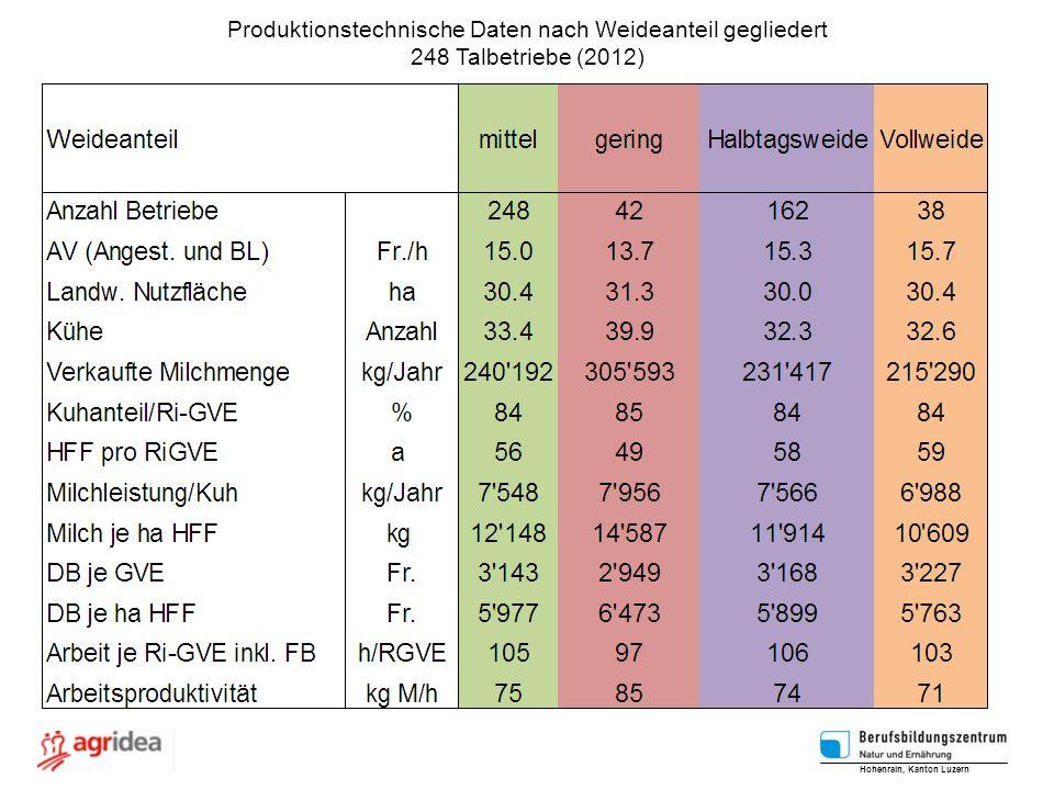 Produktionstechnische Daten nach Weideanteil gegliedert