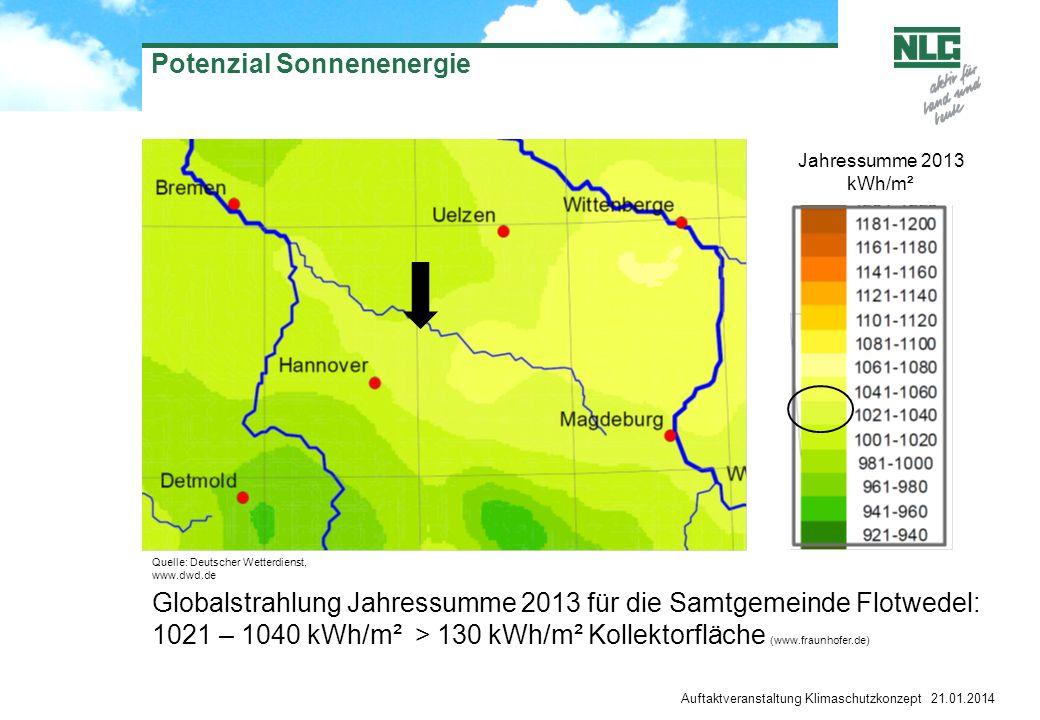 Potenzial Sonnenenergie