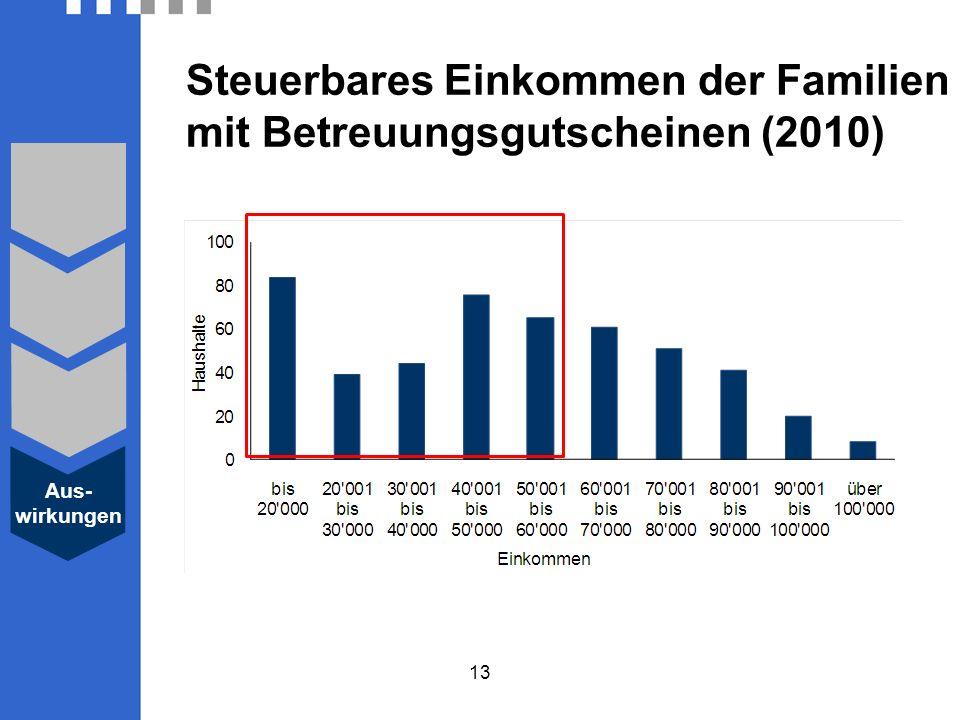 Steuerbares Einkommen der Familien mit Betreuungsgutscheinen (2010)