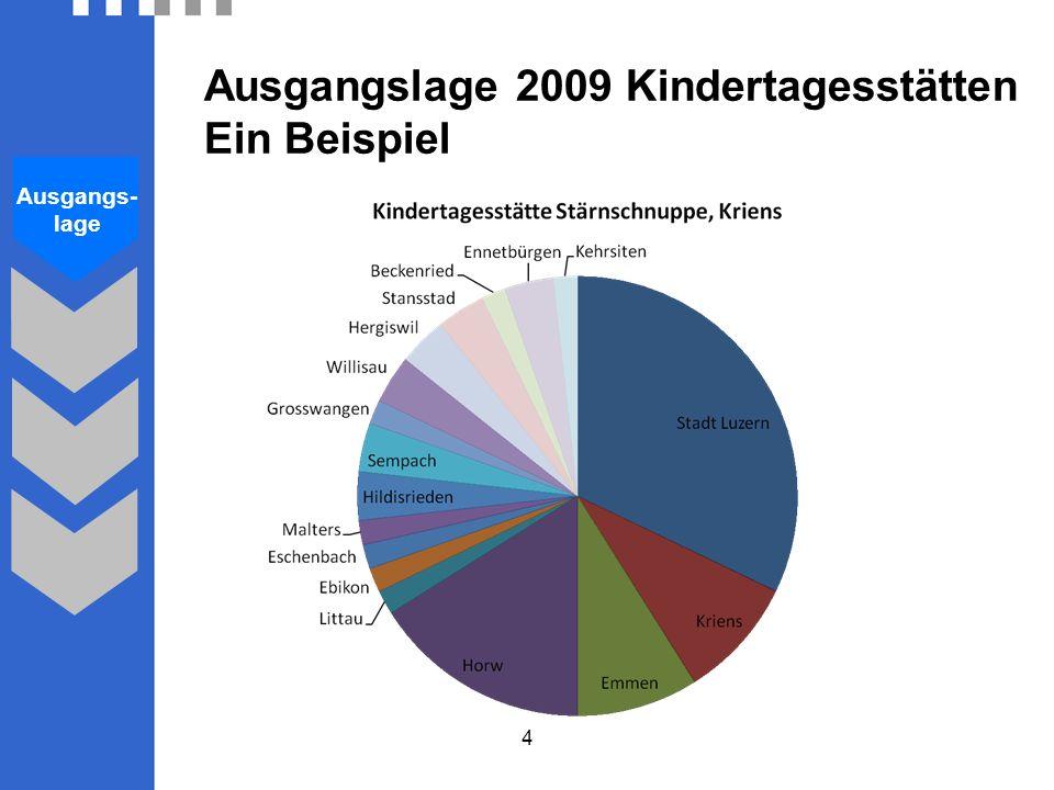 Ausgangslage 2009 Kindertagesstätten Ein Beispiel