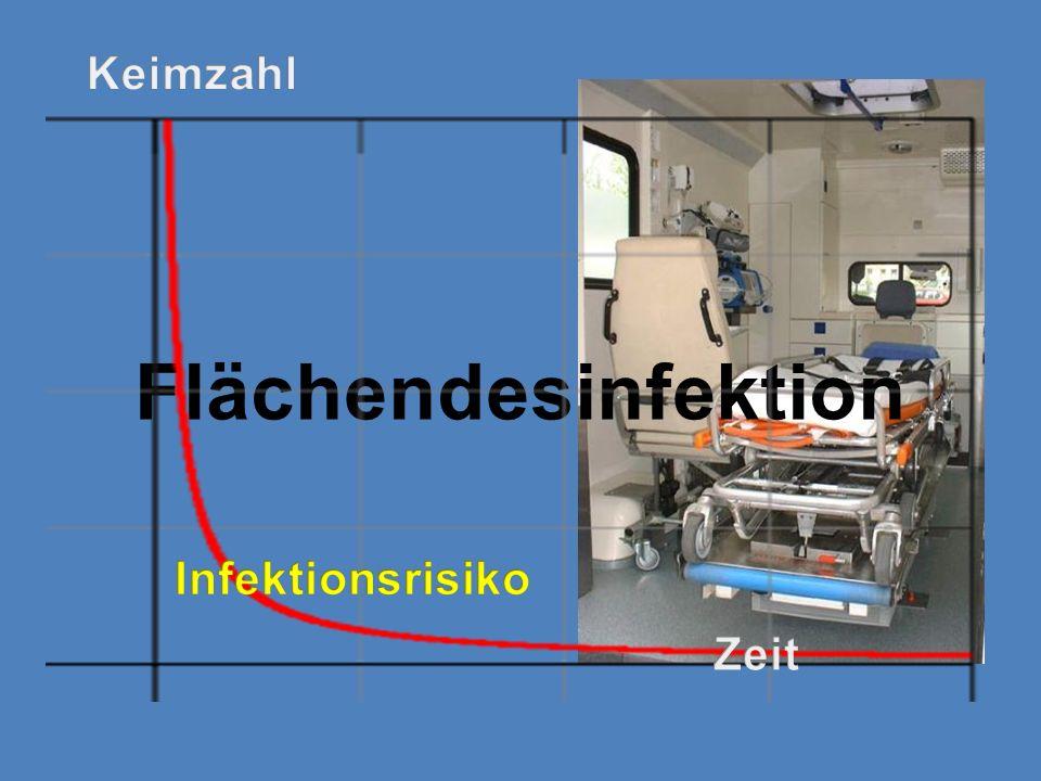 Keimzahl Flächendesinfektion Infektionsrisiko Zeit