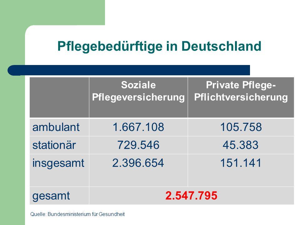 Pflegebedürftige in Deutschland