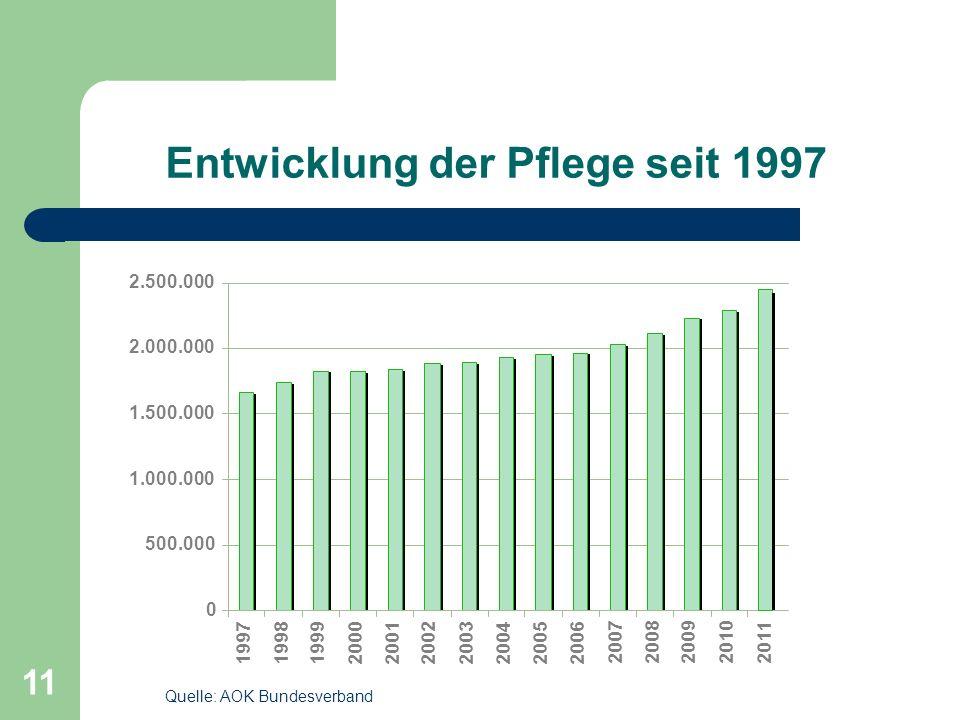 Entwicklung der Pflege seit 1997