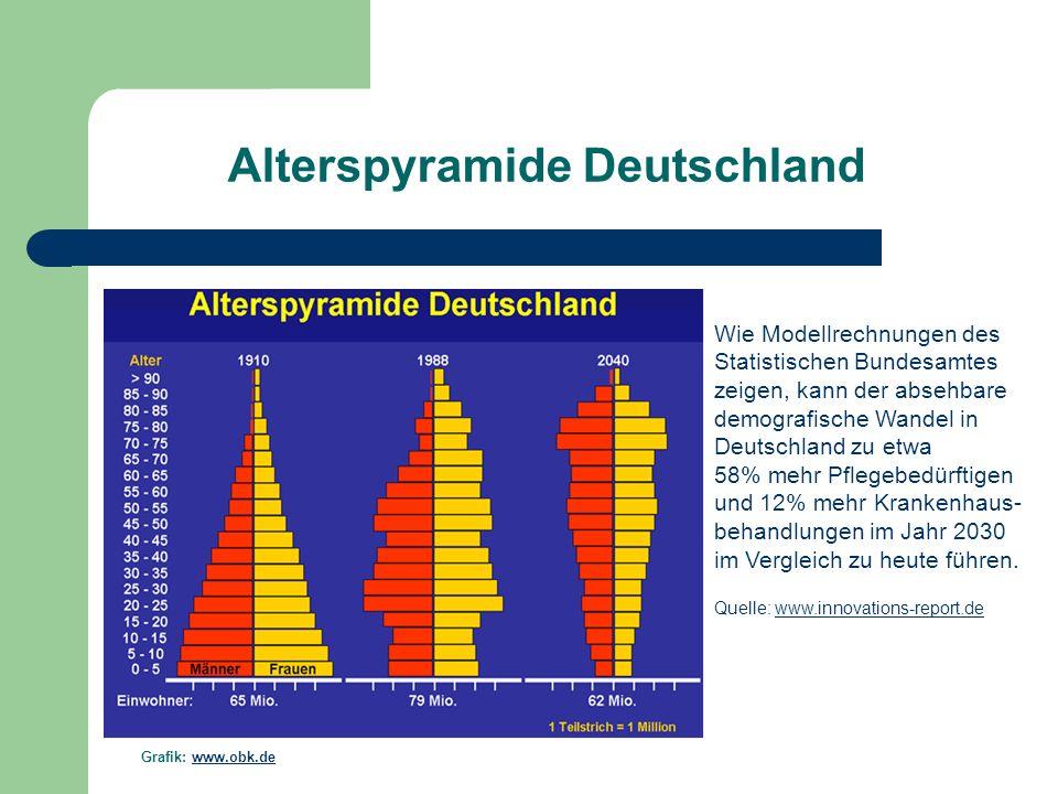 Alterspyramide Deutschland