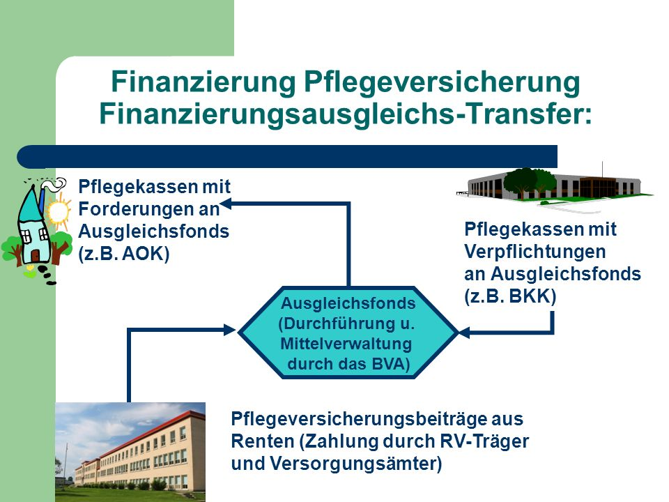 Finanzierung Pflegeversicherung Finanzierungsausgleichs-Transfer: