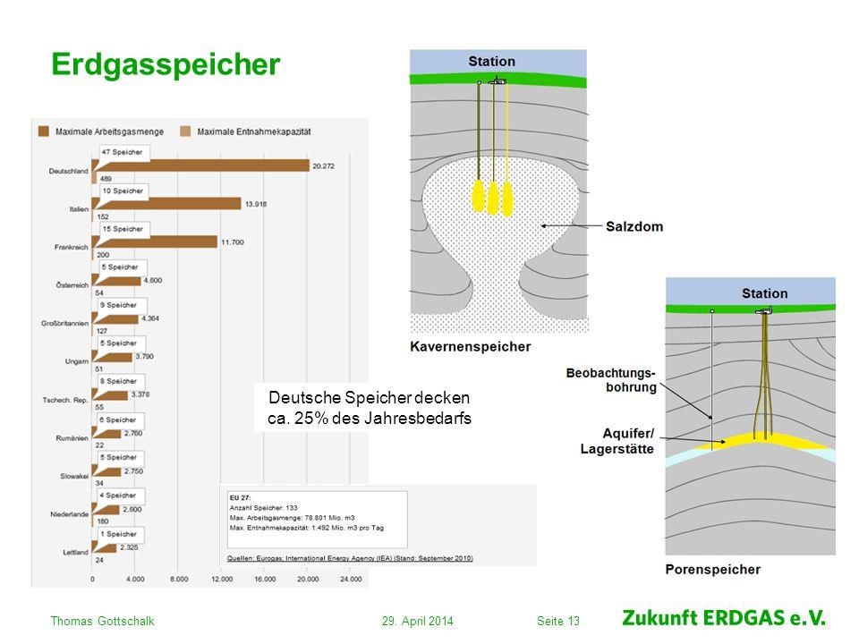 Deutsche Speicher decken ca. 25% des Jahresbedarfs