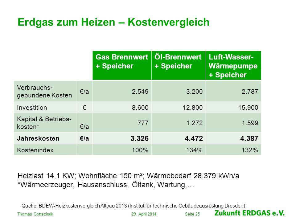 Erdgas zum Heizen – Kostenvergleich