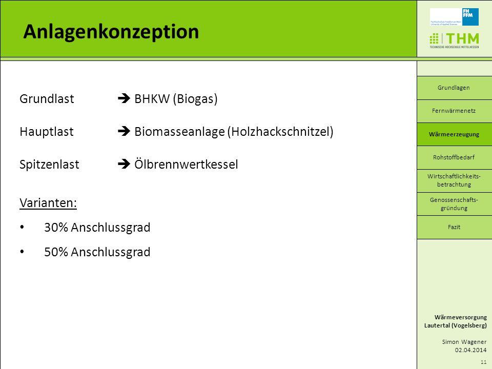 Anlagenkonzeption Grundlast  BHKW (Biogas)