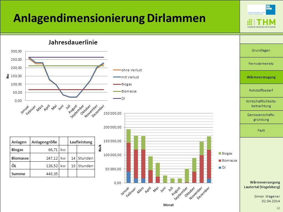 Anlagendimensionierung Dirlammen