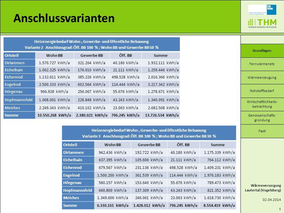 Anschlussvarianten Wärmeversorgung. Lautertal (Vogelsberg) 02.04.2014. Fernwärmenetz. Wärmeerzeugung.