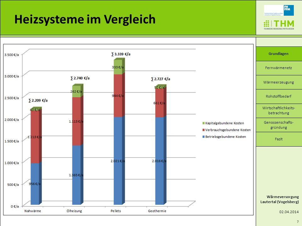Heizsysteme im Vergleich