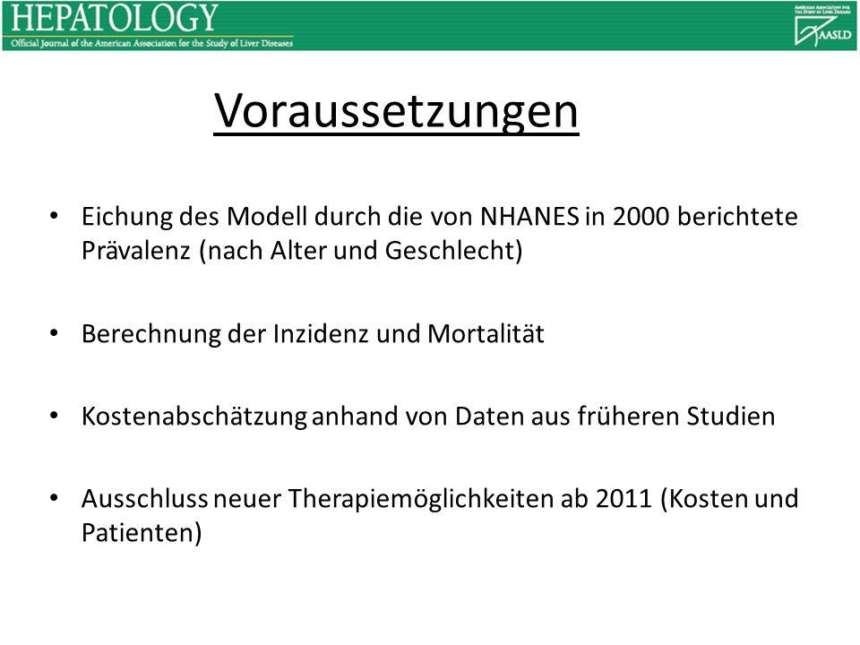 Voraussetzungen Eichung des Modell durch die von NHANES in 2000 berichtete Prävalenz (nach Alter und Geschlecht)