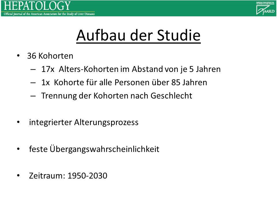Aufbau der Studie 36 Kohorten