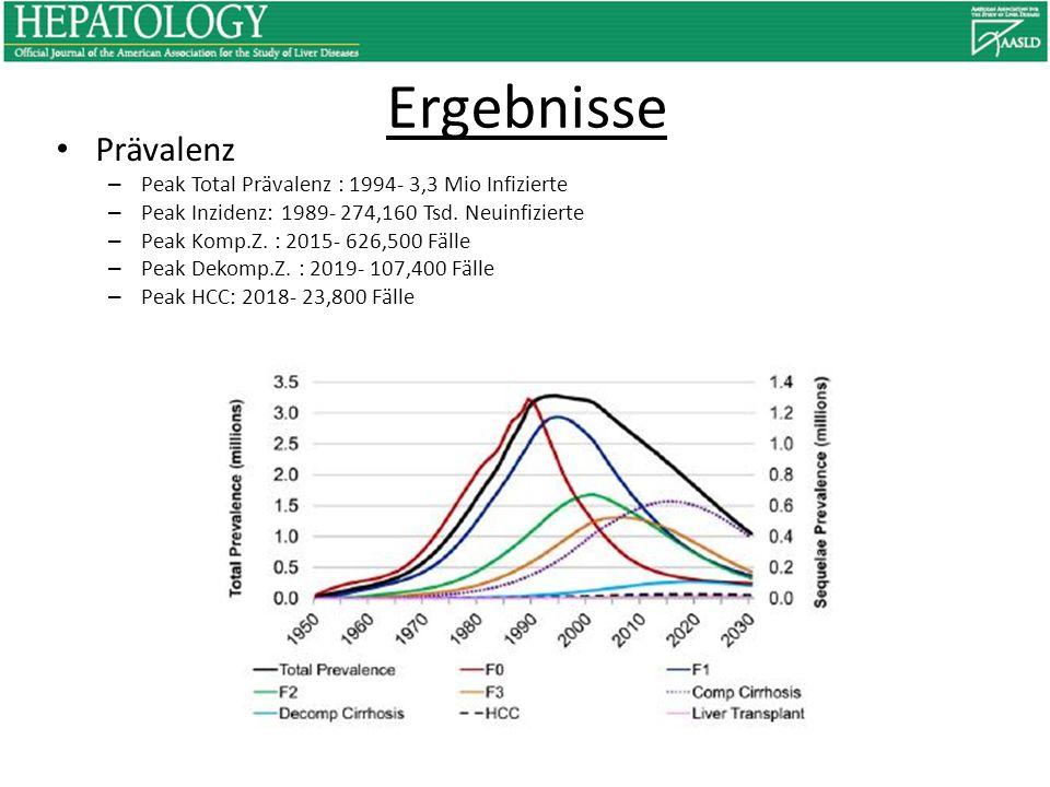 Ergebnisse Prävalenz Peak Total Prävalenz : 1994- 3,3 Mio Infizierte