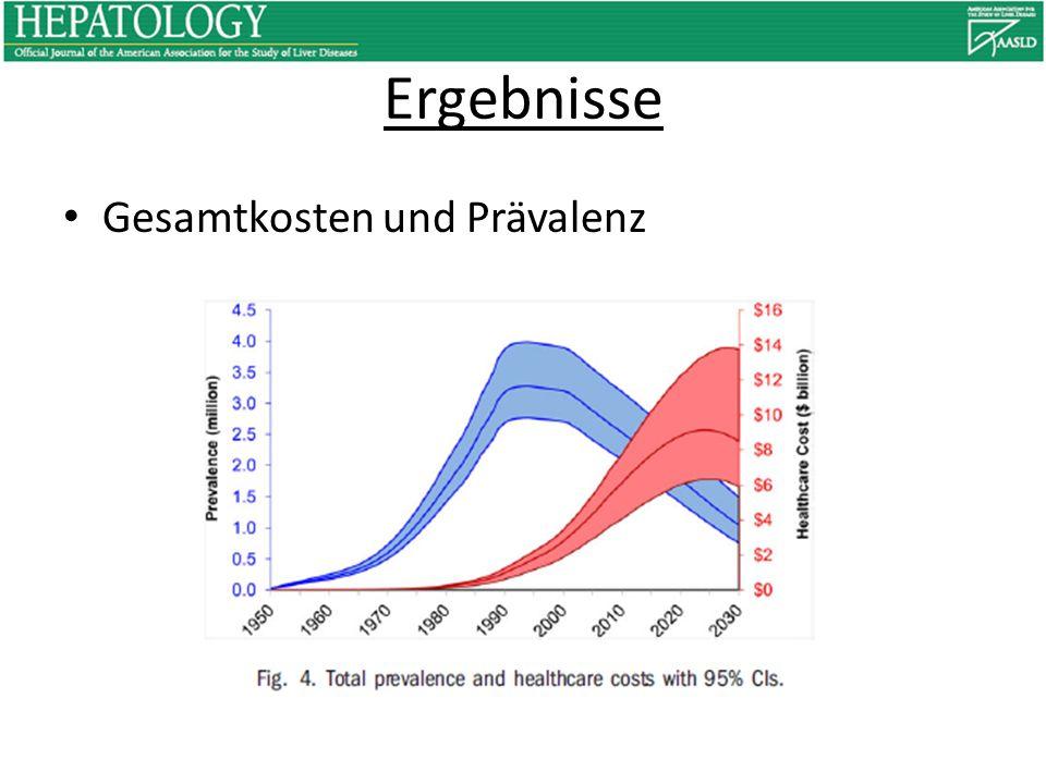 Ergebnisse Gesamtkosten und Prävalenz