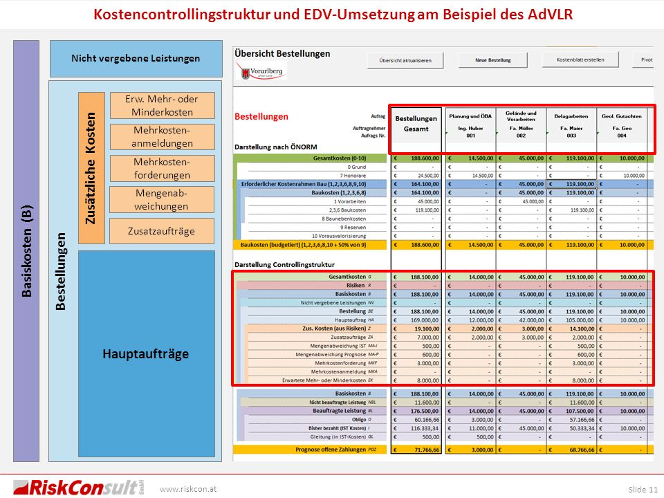 Kostencontrollingstruktur und EDV-Umsetzung am Beispiel des AdVLR