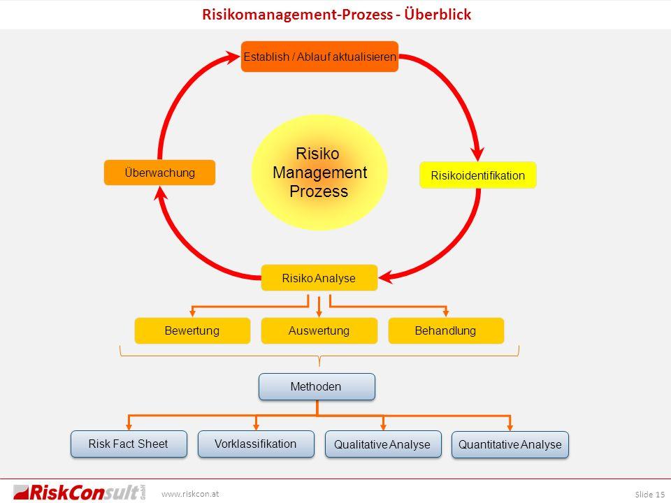 Risikomanagement-Prozess - Überblick