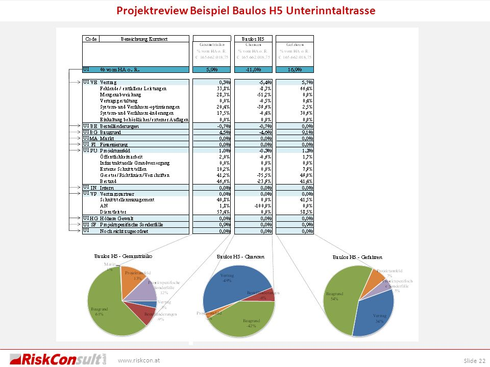 Projektreview Beispiel Baulos H5 Unterinntaltrasse