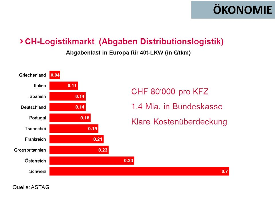 ÖKONOMIE CH-Logistikmarkt (Abgaben Distributionslogistik)