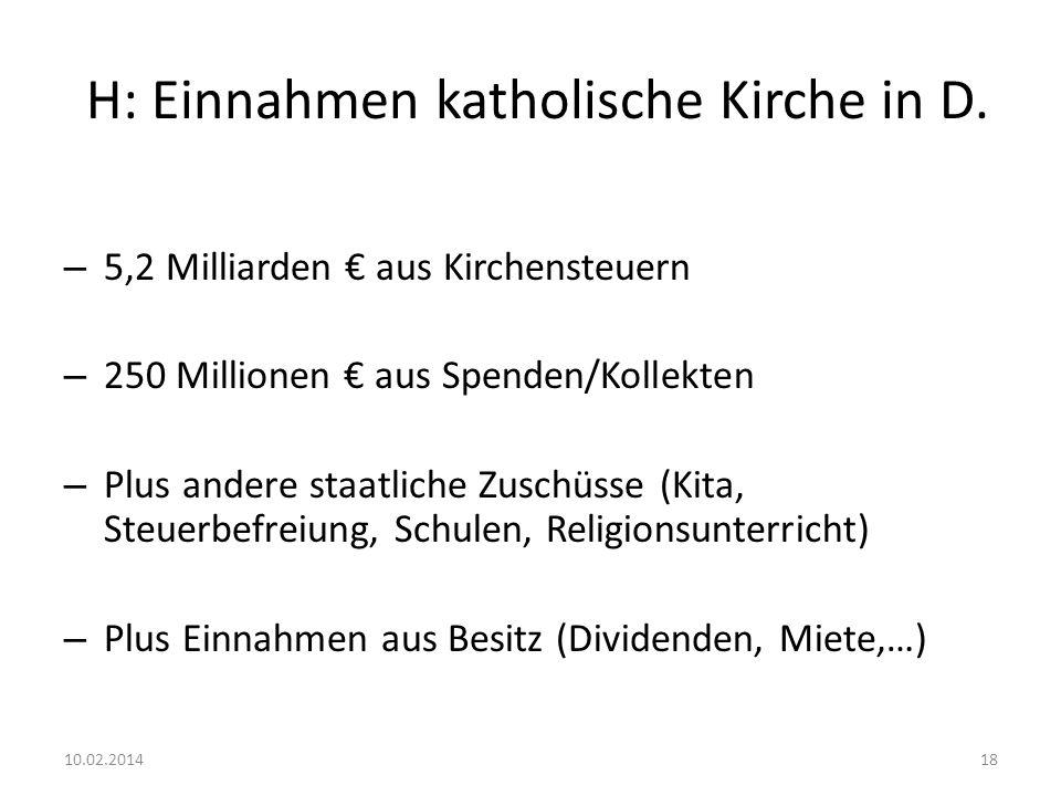 H: Einnahmen katholische Kirche in D.